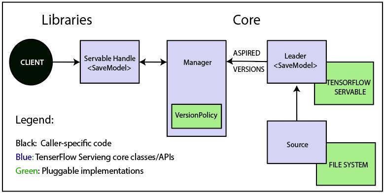 TensorFlow-Libraries-Core