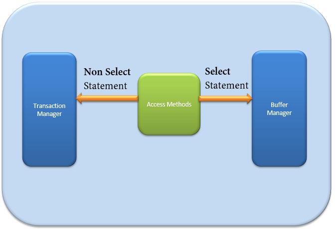 access method