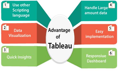 Advantages -of -Tableau