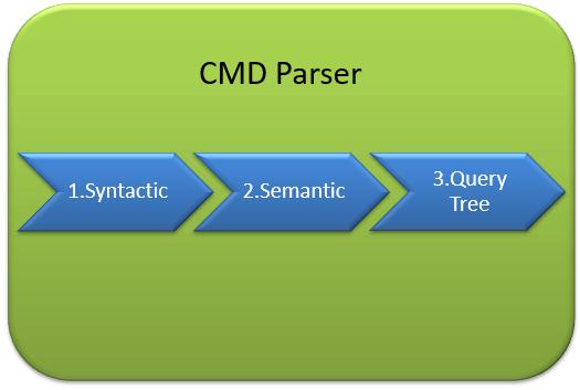 cmd parsers