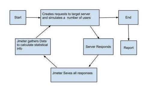 Jmeter-Process