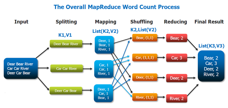 Overall-Map-Reduce