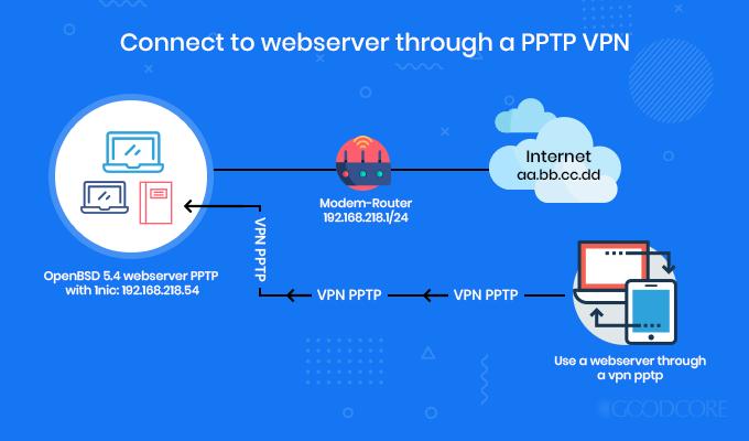 pptp-encryption-protocol-model