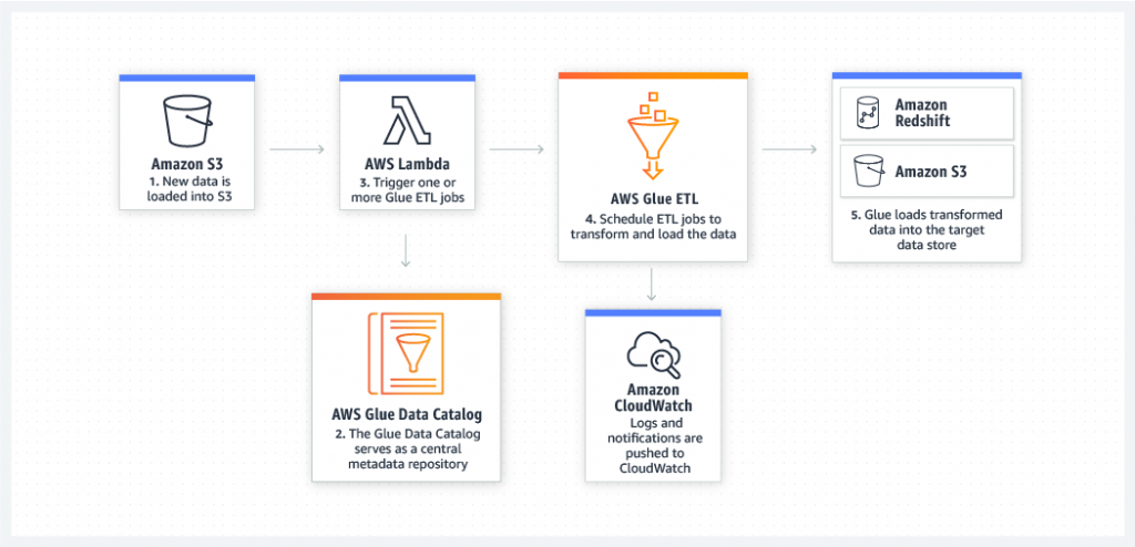 product-page-diagram_Glue_Event-driven-ETL-Pipelines