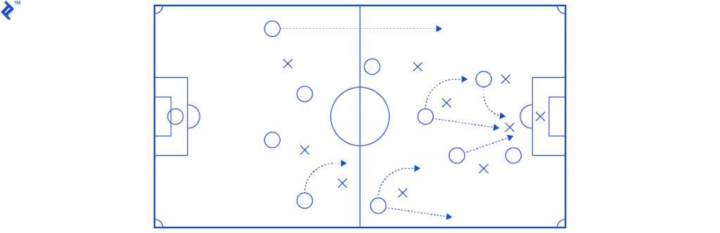 Agile- Coach
